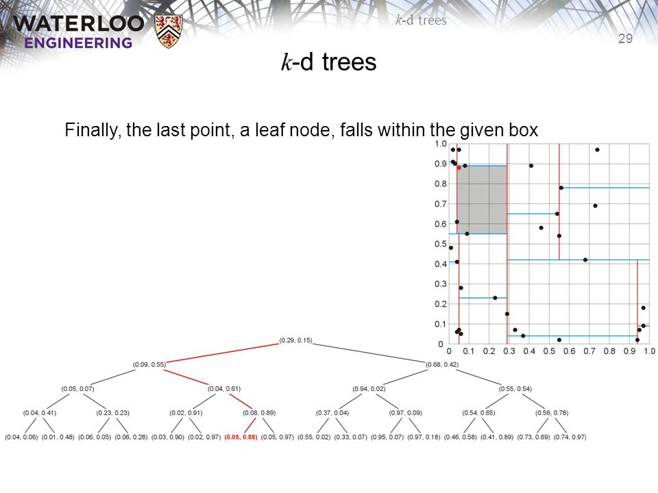 k-d trees Finally, the last point, a leaf node, falls within the given box