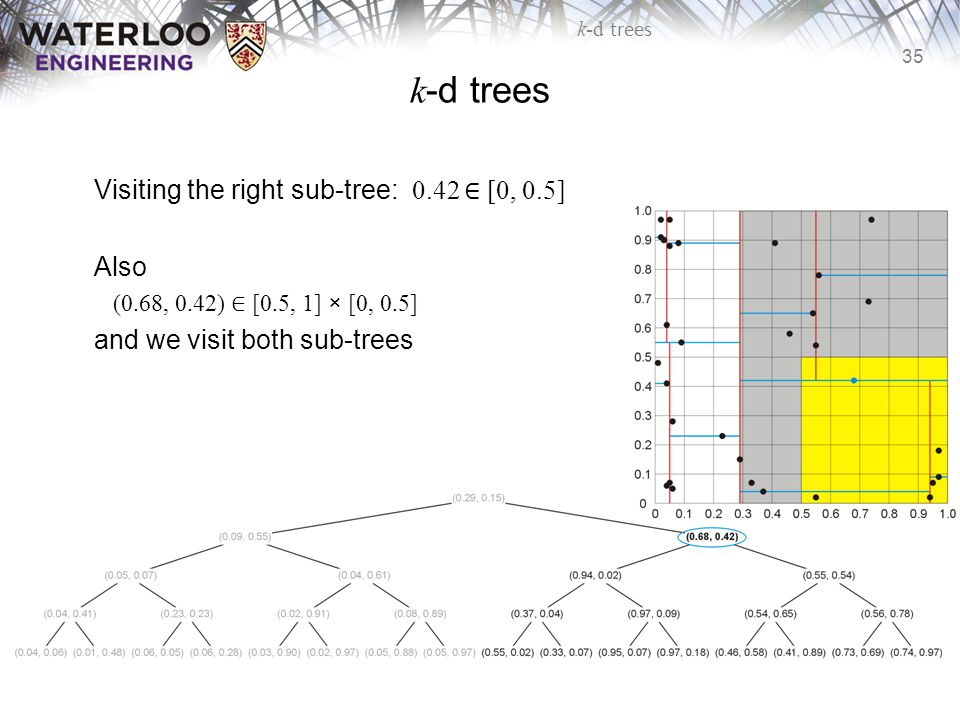 k-d trees Visiting the right sub-tree: 0.42 ∈ [0, 0.5] Also