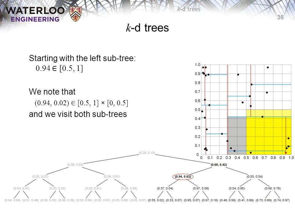 k-d trees Starting with the left sub-tree: 0.94 ∈ [0.5, 1]