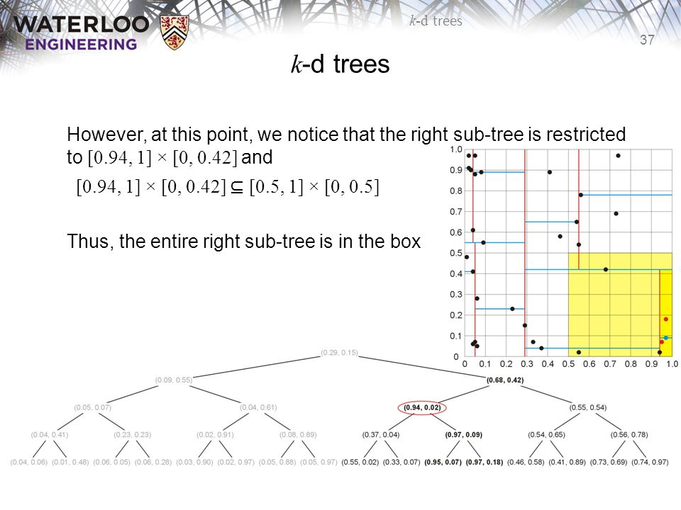 k-d trees However, at this point, we notice that the right sub-tree is restricted to [0.94, 1] × [0, 0.42] and.