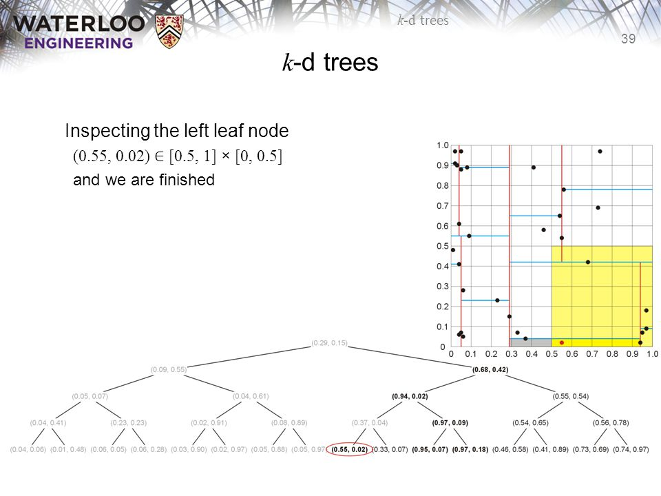 k-d trees Inspecting the left leaf node