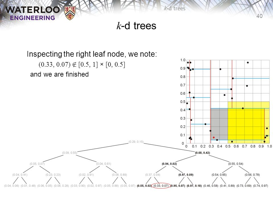 k-d trees Inspecting the right leaf node, we note: