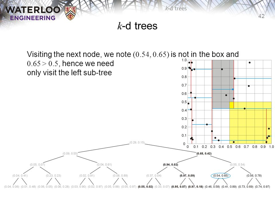 k-d trees Visiting the next node, we note (0.54, 0.65) is not in the box and 0.65 > 0.5, hence we need only visit the left sub-tree.