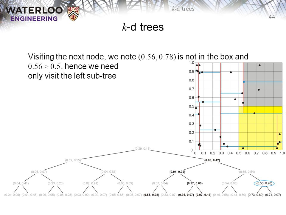 k-d trees Visiting the next node, we note (0.56, 0.78) is not in the box and 0.56 > 0.5, hence we need only visit the left sub-tree.