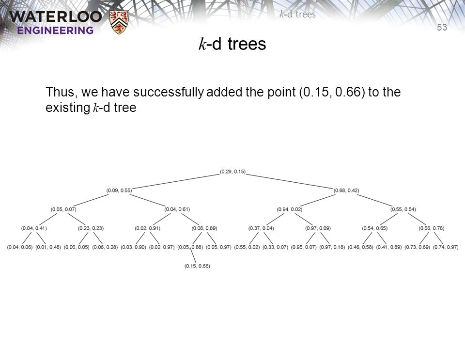 k-d trees Thus, we have successfully added the point (0.15, 0.66) to the existing k-d tree