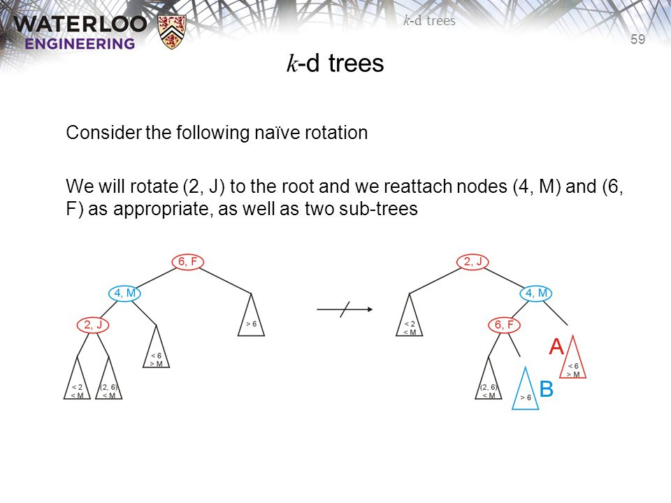 k-d trees Consider the following naïve rotation