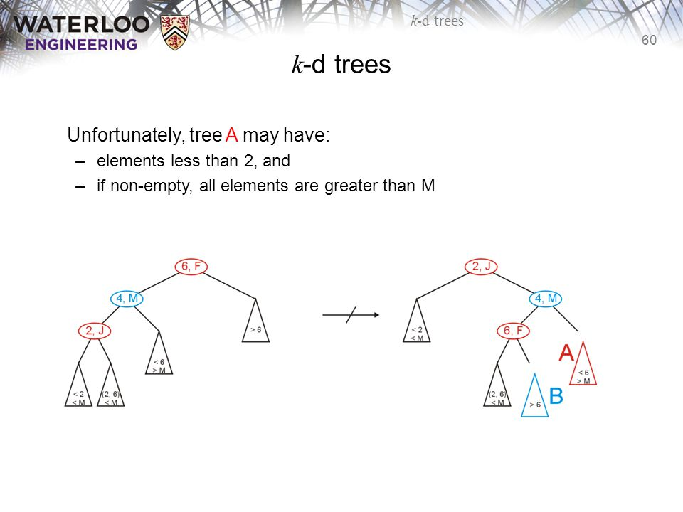 k-d trees Unfortunately, tree A may have: elements less than 2, and