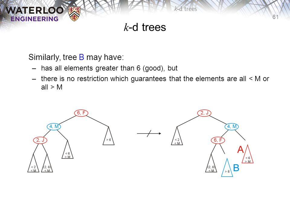 k-d trees Similarly, tree B may have: