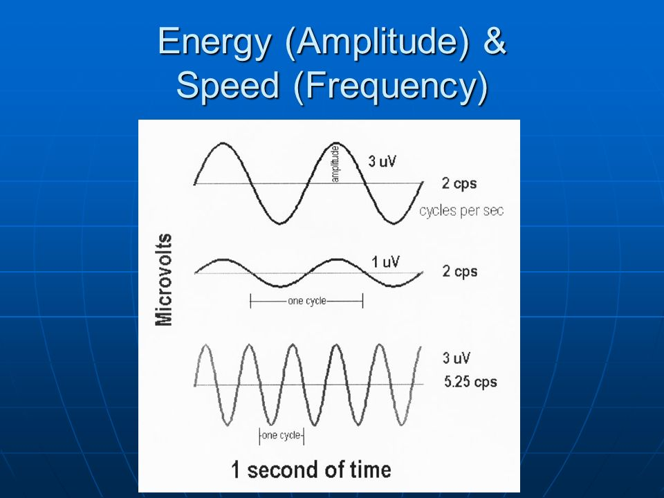 Energy (Amplitude) & Speed (Frequency)