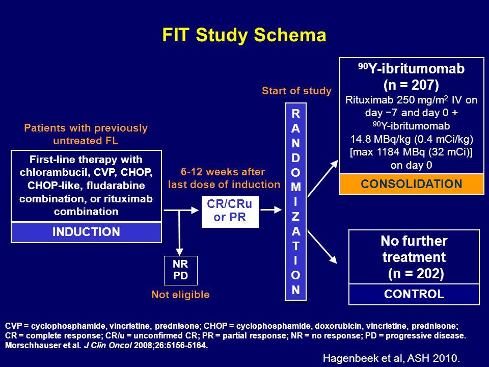 FIT Study Schema 90Y-ibritumomab (n = 207)