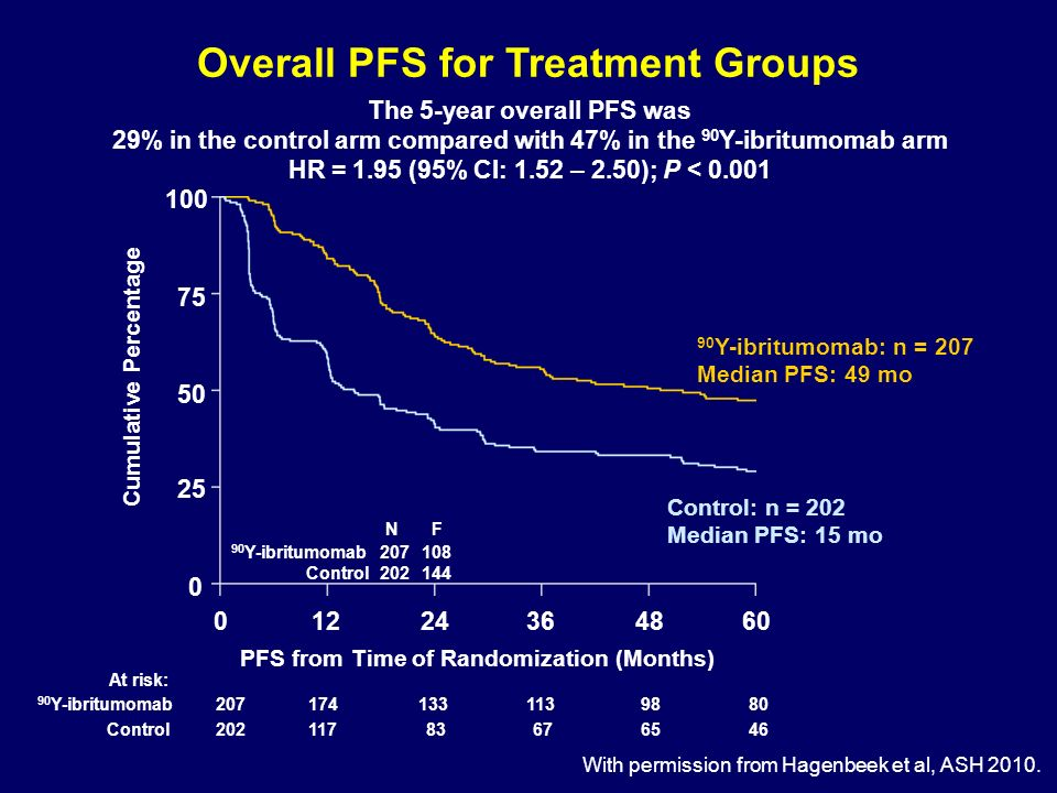 Overall PFS for Treatment Groups