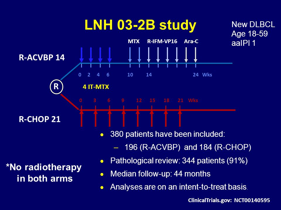 LNH 03-2B study R-ACVBP 14 R R-CHOP 21 *No radiotherapy in both arms