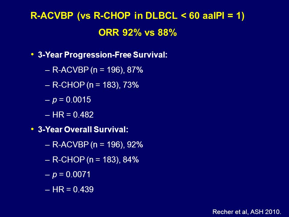 R-ACVBP (vs R-CHOP in DLBCL < 60 aaIPI = 1) ORR 92% vs 88%
