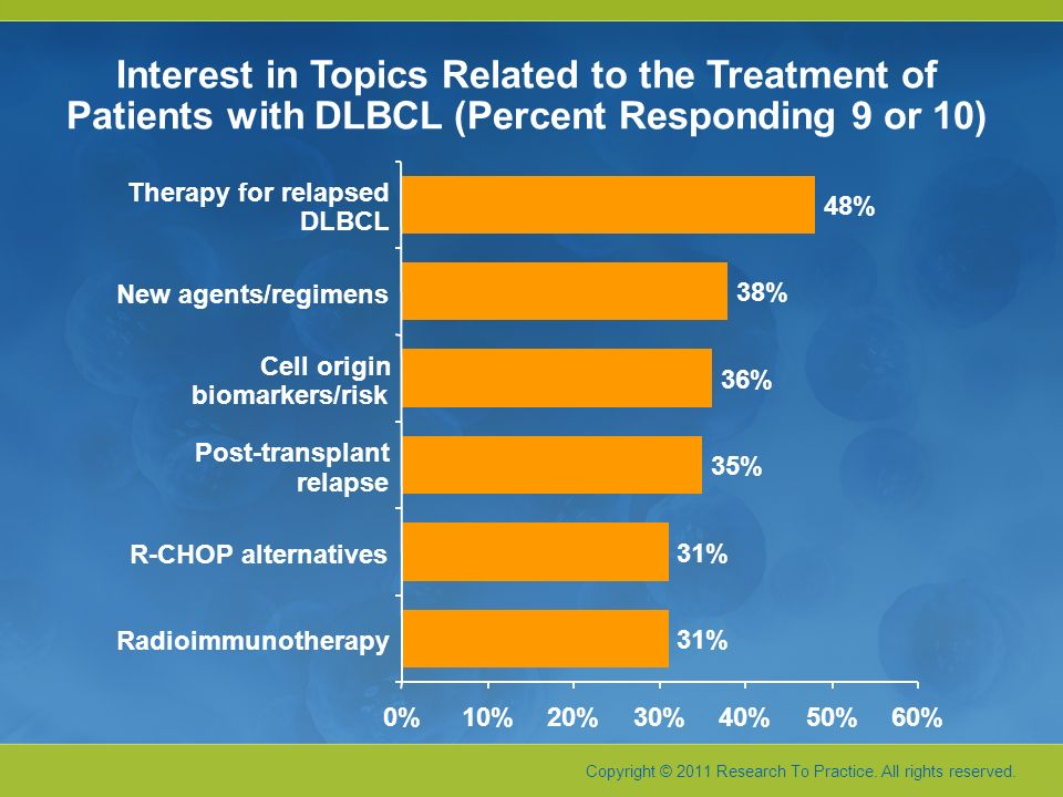 Interest in Topics Related to the Treatment of Patients with DLBCL (Percent Responding 9 or 10)