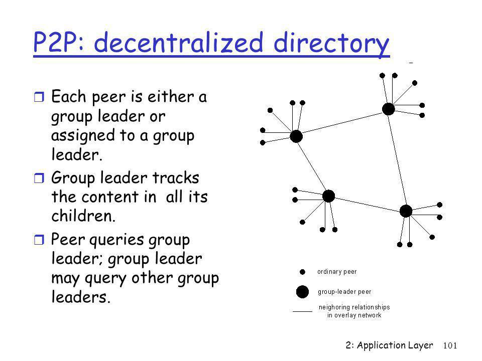 P2P: decentralized directory