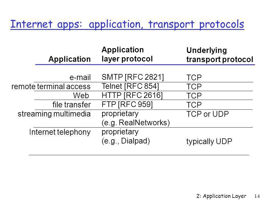 Internet apps: application, transport protocols