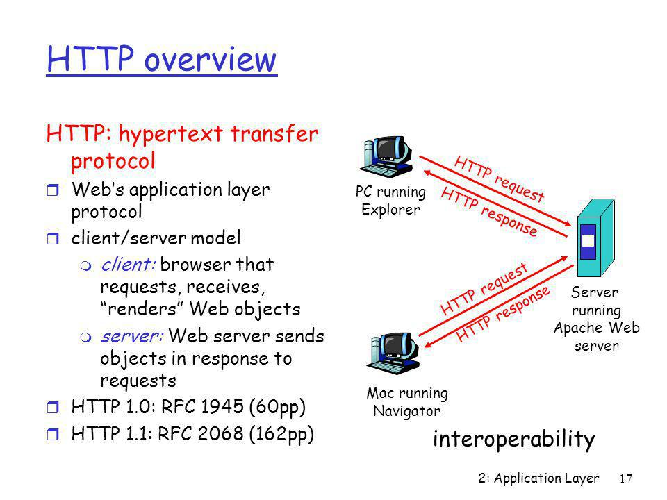 HTTP overview HTTP: hypertext transfer protocol interoperability