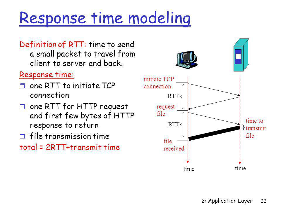Response time modeling