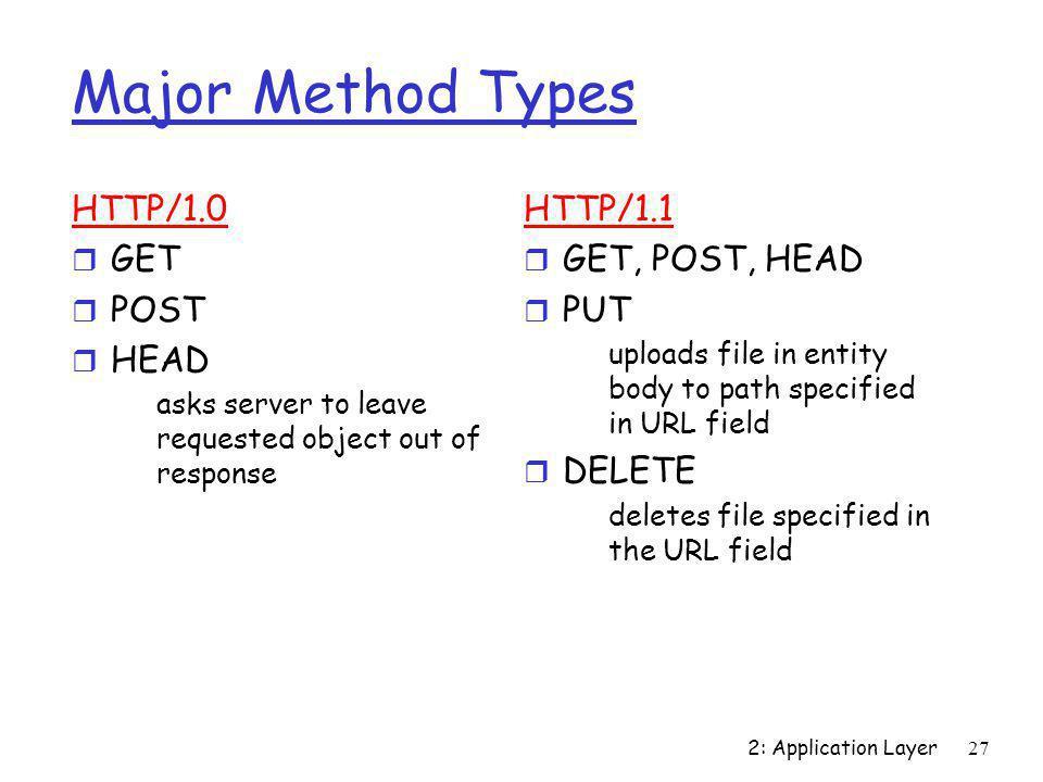 Major Method Types HTTP/1.0 GET POST HEAD HTTP/1.1 GET, POST, HEAD PUT