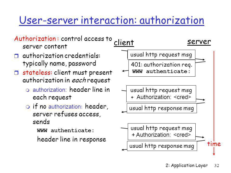User-server interaction: authorization