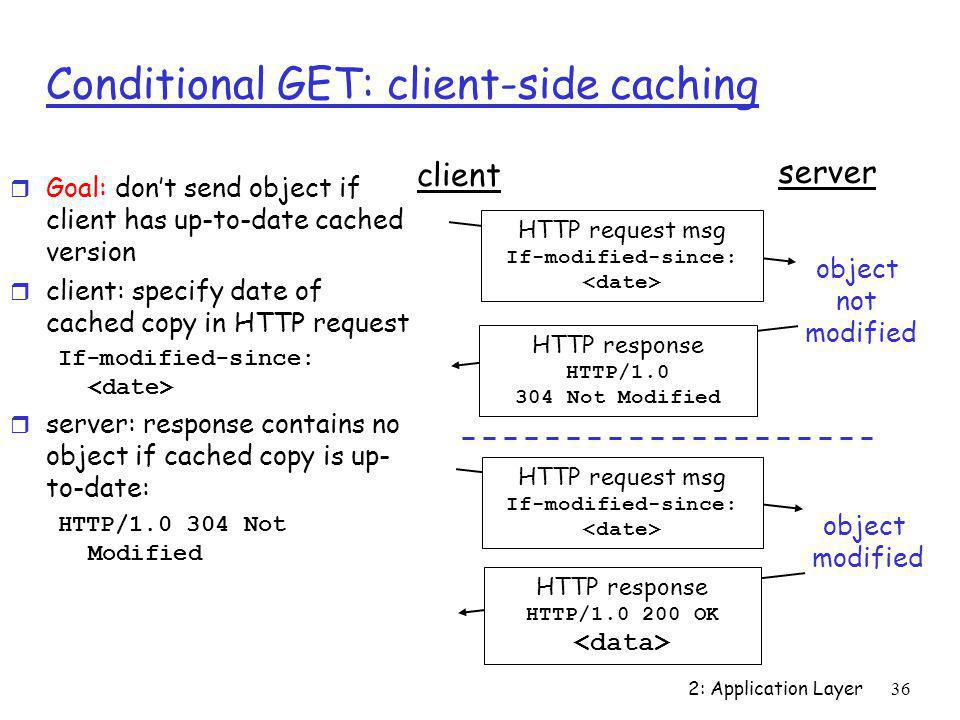 Conditional GET: client-side caching