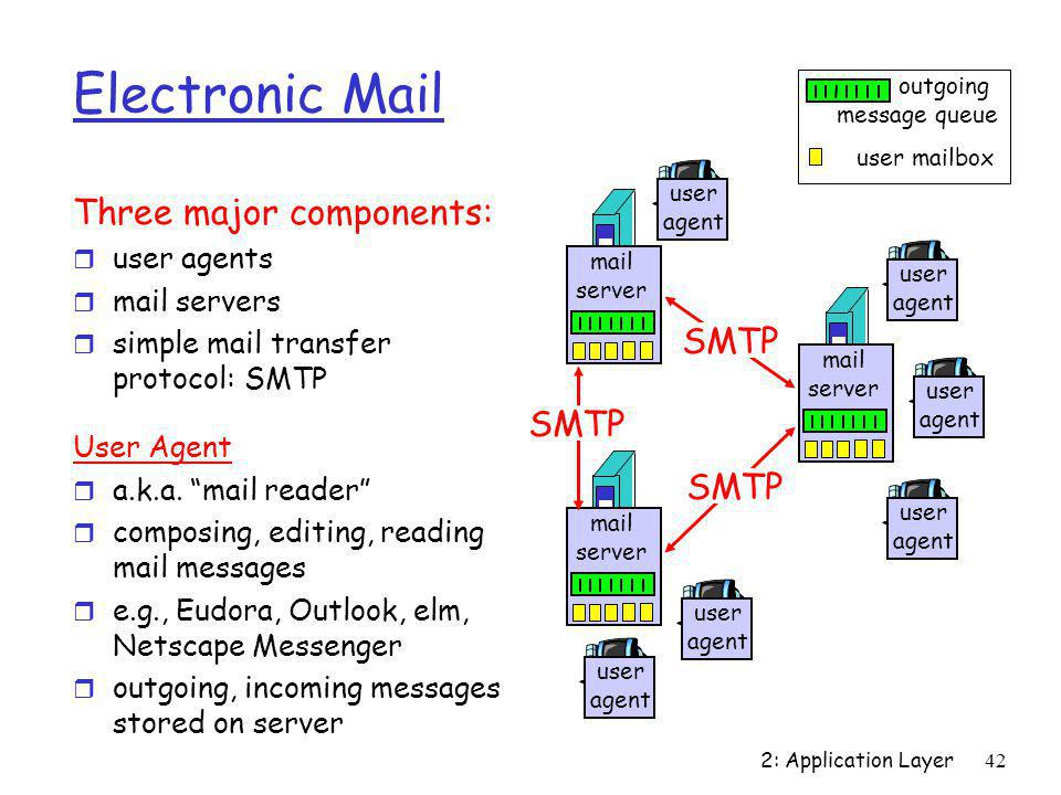 Electronic Mail Three major components: SMTP SMTP SMTP user agents