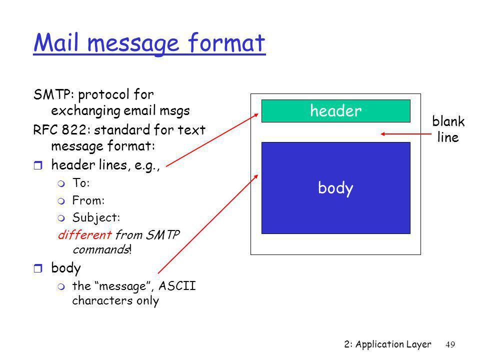 Mail message format header body