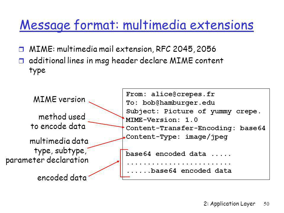 Message format: multimedia extensions