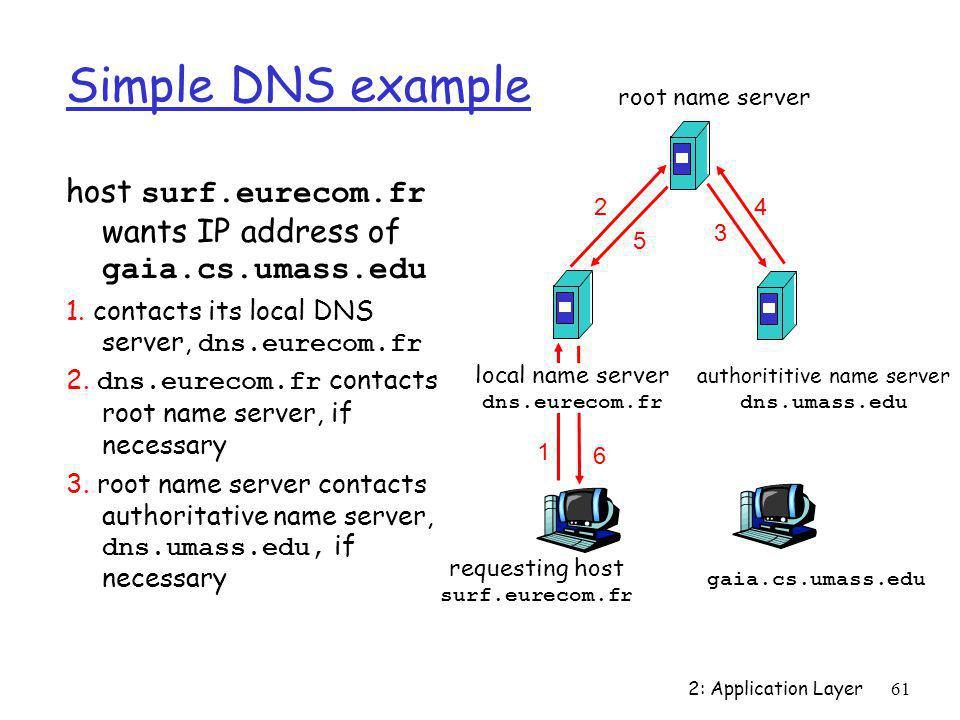 authorititive name server