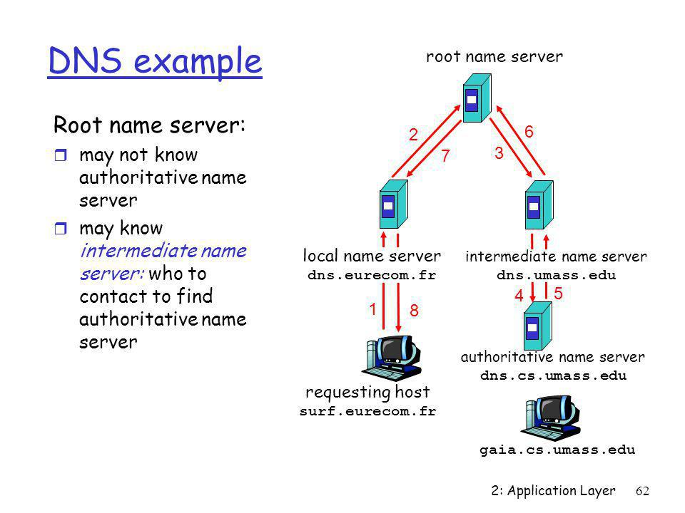 DNS example Root name server: may not know authoritative name server