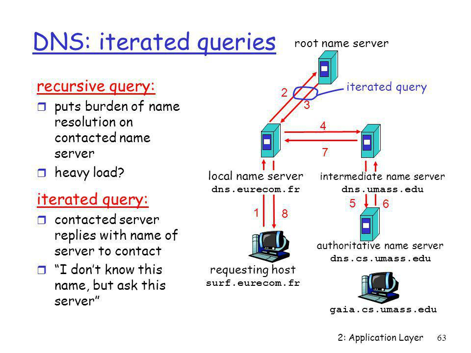 DNS: iterated queries recursive query: iterated query: