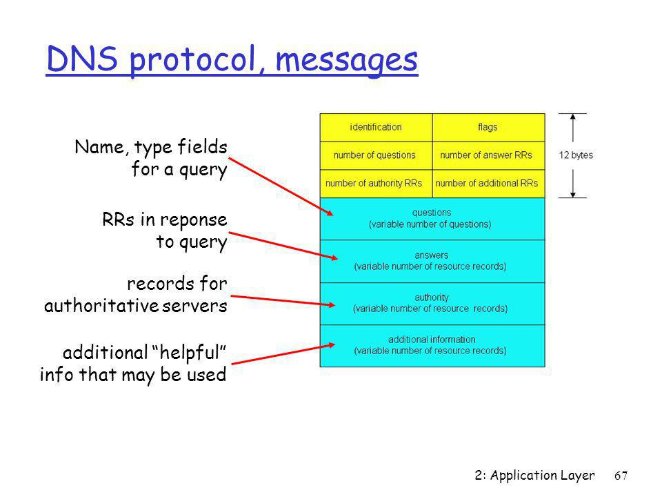 DNS protocol, messages Name, type fields for a query RRs in reponse