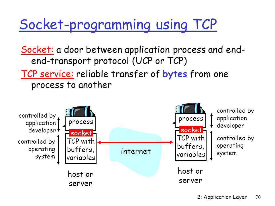 Socket-programming using TCP