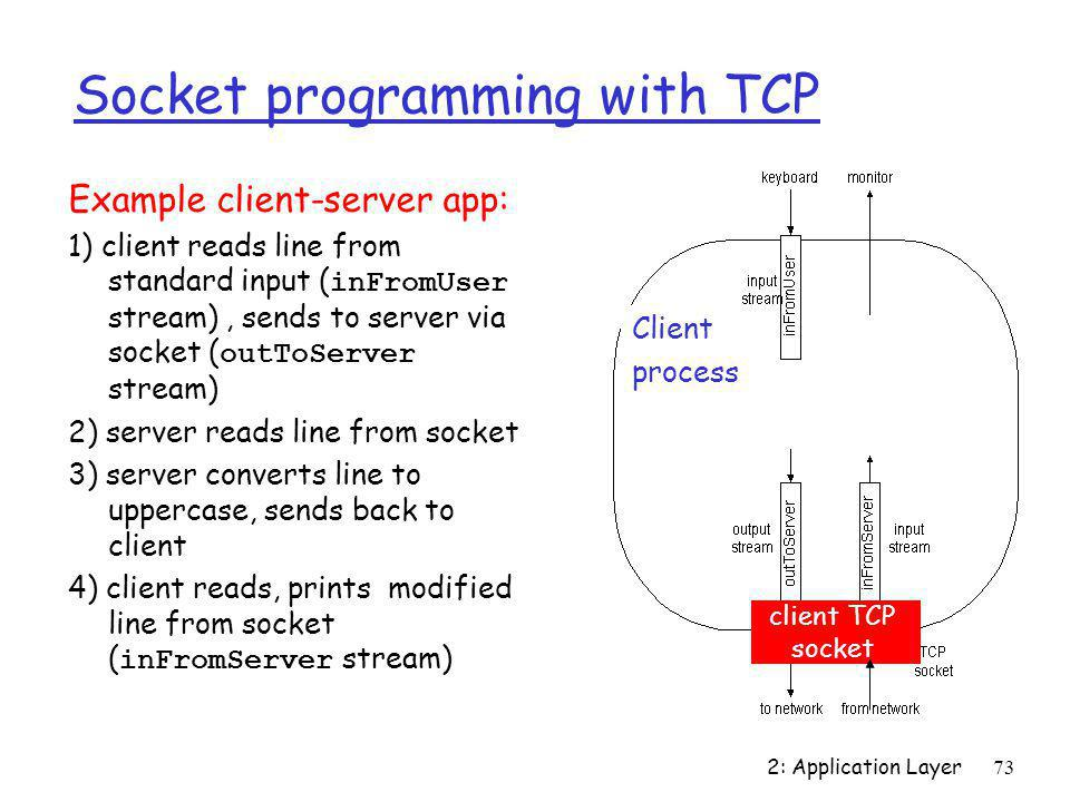 Socket programming with TCP