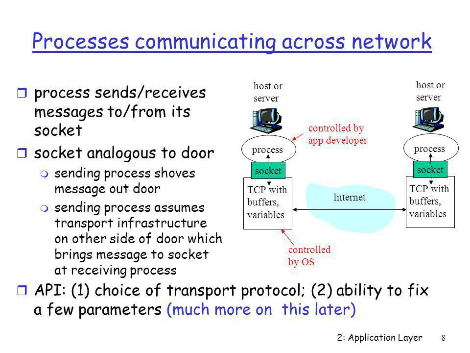 Processes communicating across network