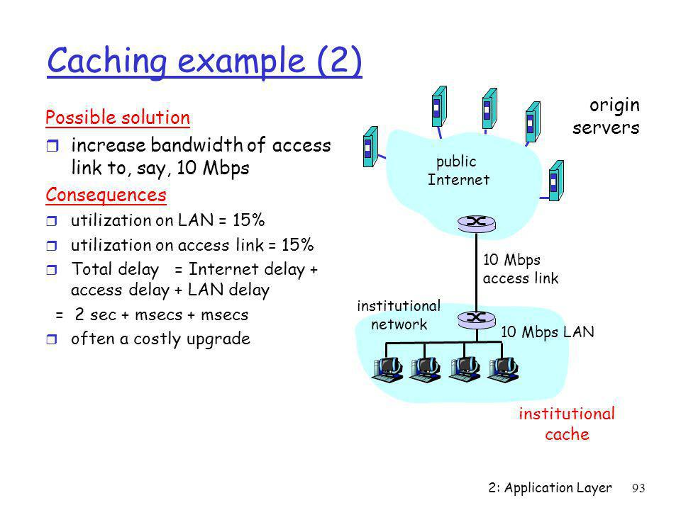 Caching example (2) origin Possible solution servers