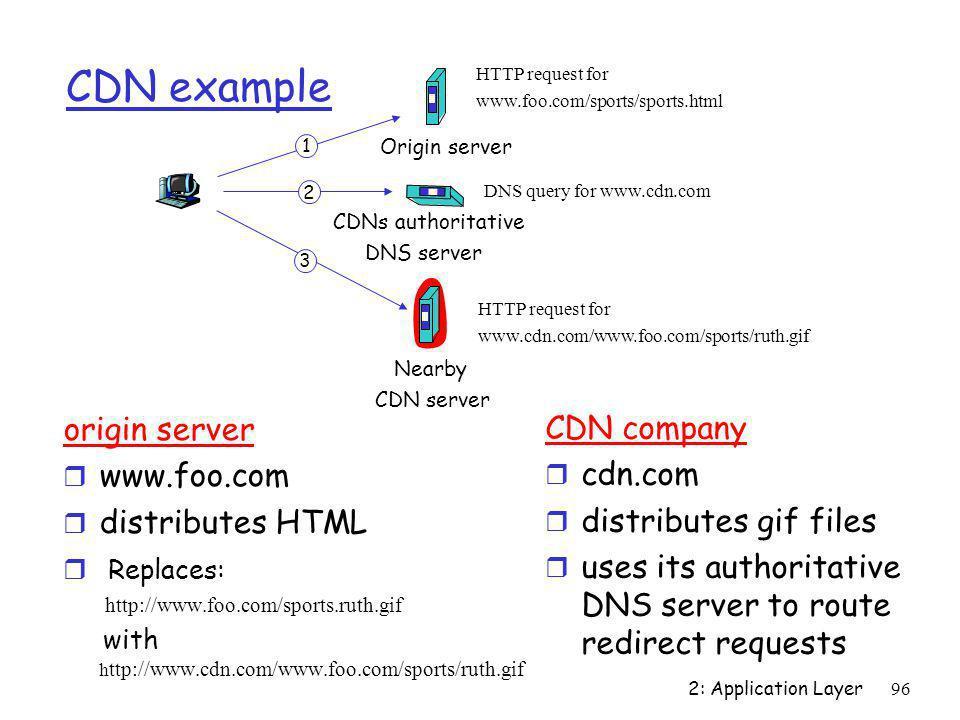 CDN example origin server CDN company www.foo.com cdn.com