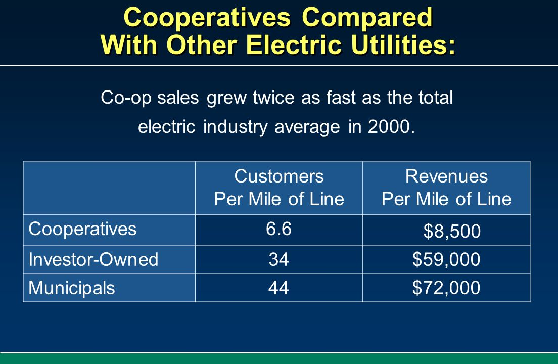 Cooperatives Compared With Other Electric Utilities: