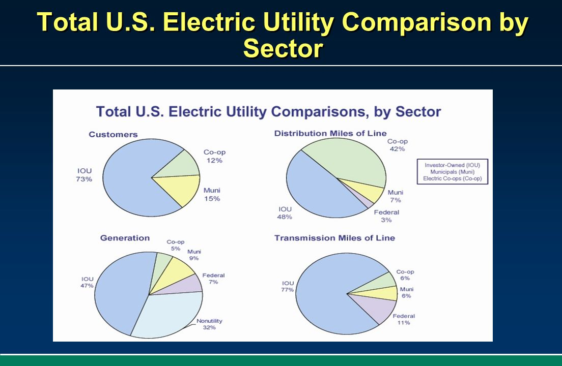 Total U.S. Electric Utility Comparison by Sector