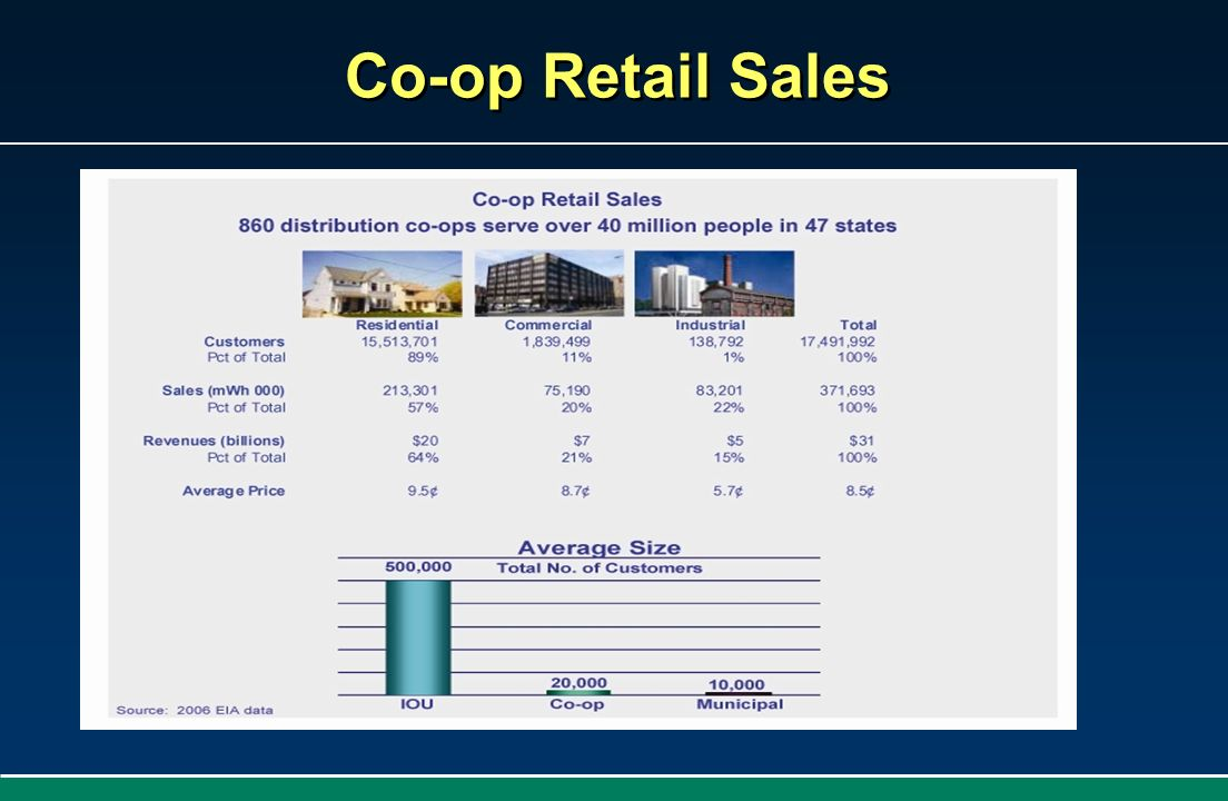 Co-op Retail Sales