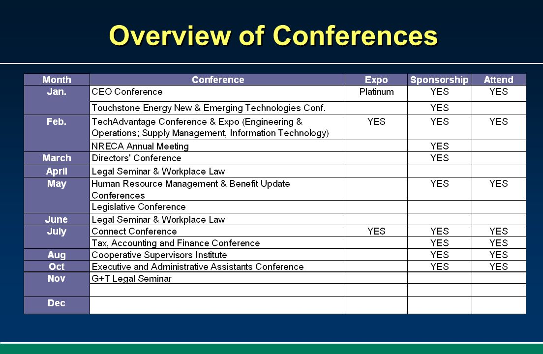 Overview of Conferences