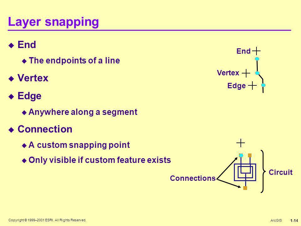 Layer snapping End Vertex Edge Connection The endpoints of a line