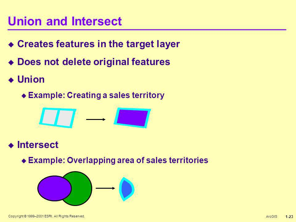 Union and Intersect Creates features in the target layer
