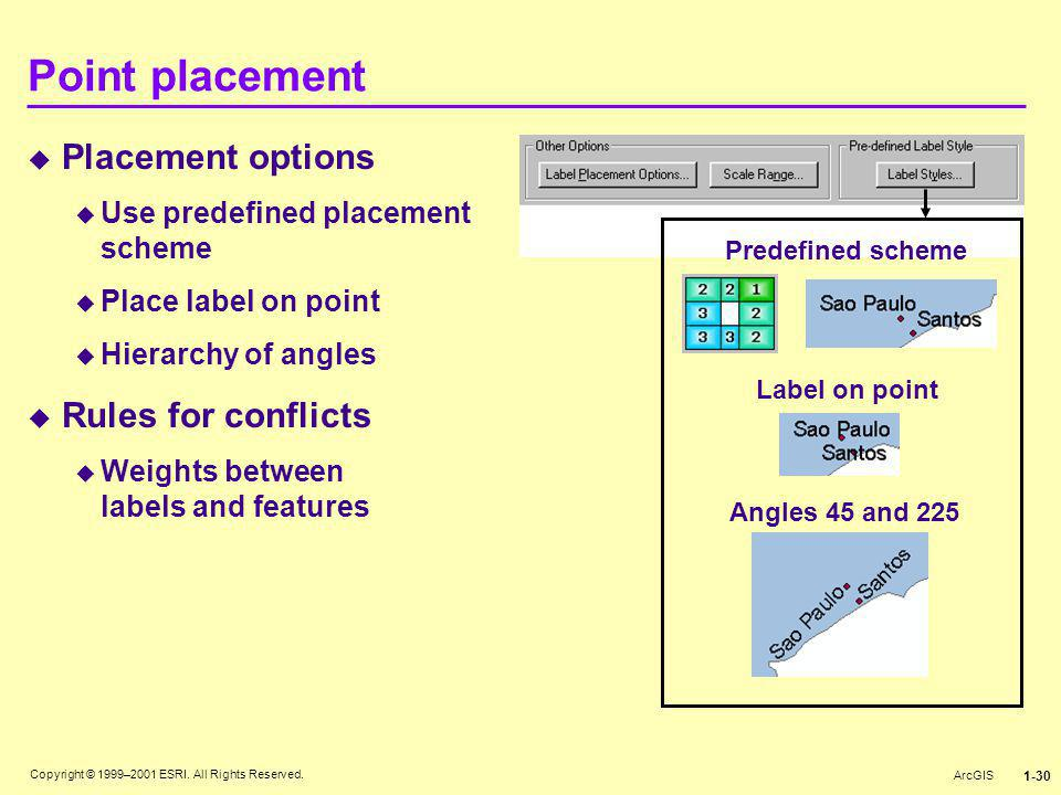 Point placement Placement options Rules for conflicts