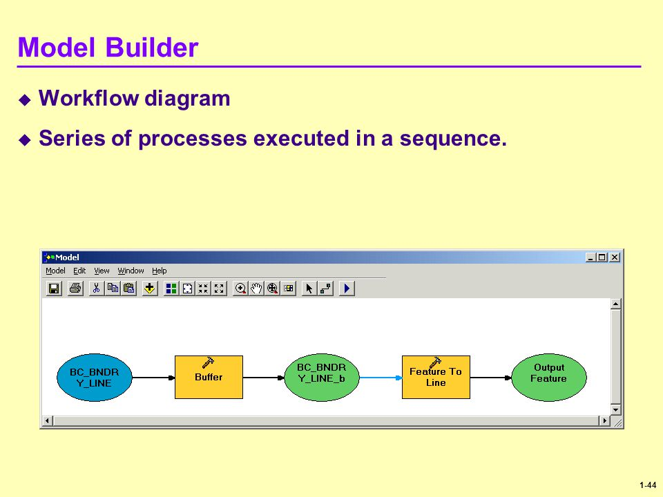 Model Builder Workflow diagram