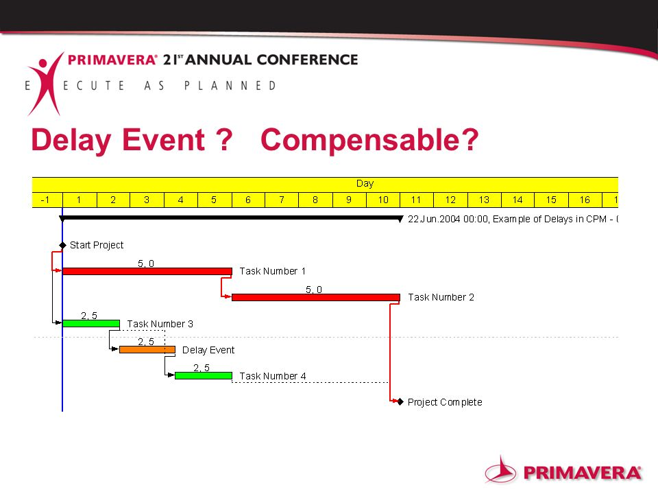 Delay Event Compensable