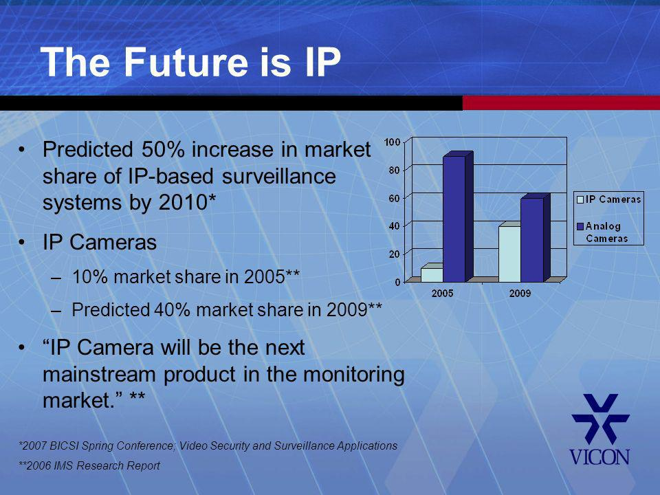 The Future is IP Predicted 50% increase in market share of IP-based surveillance systems by 2010* IP Cameras.
