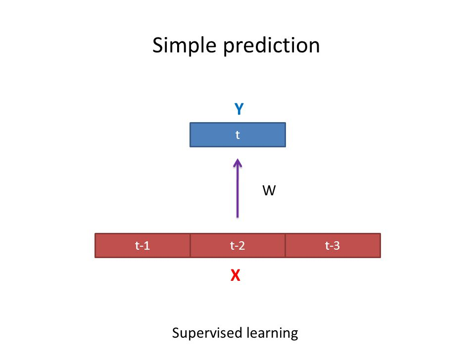 Simple prediction Y t W t-1 t-2 t-3 X Supervised learning