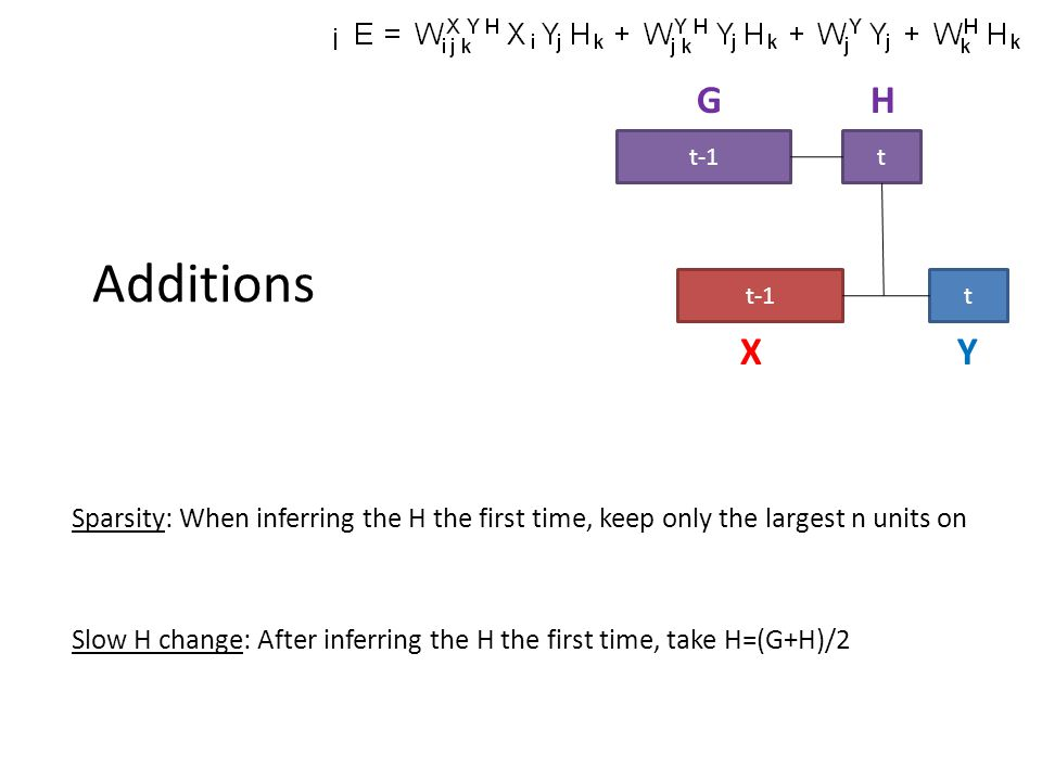 G H. t-1. t. Additions. t-1. t. X. Y. Sparsity: When inferring the H the first time, keep only the largest n units on.
