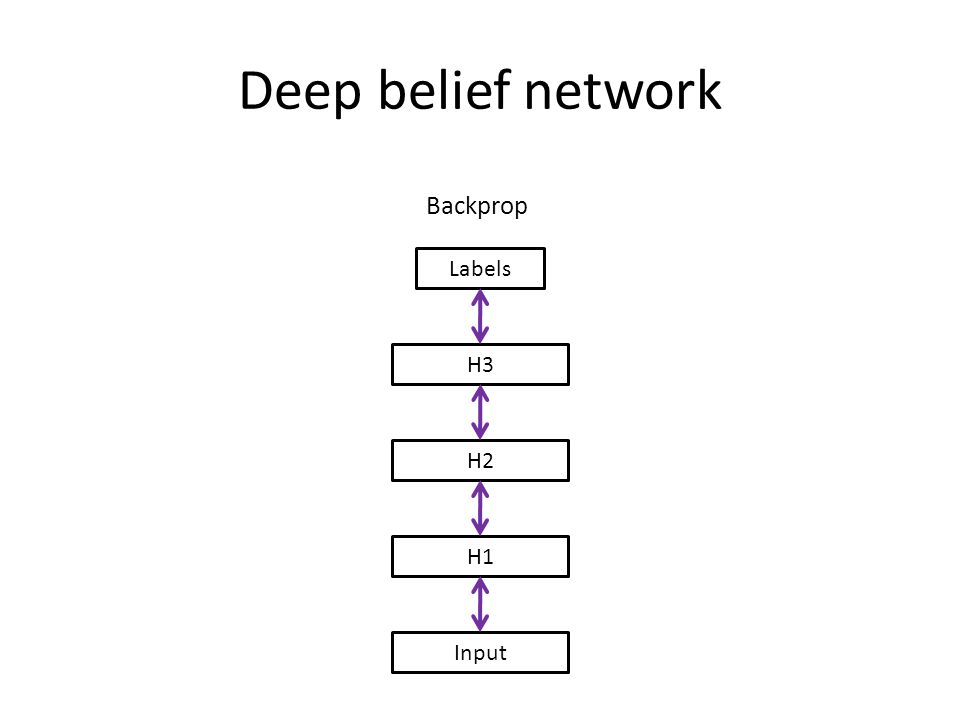 Deep belief network Backprop Labels H3 H2 H1 Input